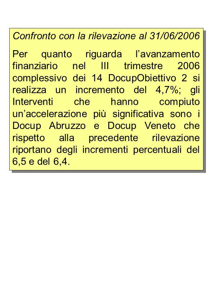 Confronto con la rilevazione al 31/06/2006 Per quanto riguarda lavanzamento finanziario nel III trimestre 2006 complessivo dei 14 DocupObiettivo 2 si realizza un incremento del 4,7%; gli Interventi che hanno compiuto unaccelerazione più significativa sono i Docup Abruzzo e Docup Veneto che rispetto alla precedente rilevazione riportano degli incrementi percentuali del 6,5 e del 6,4.