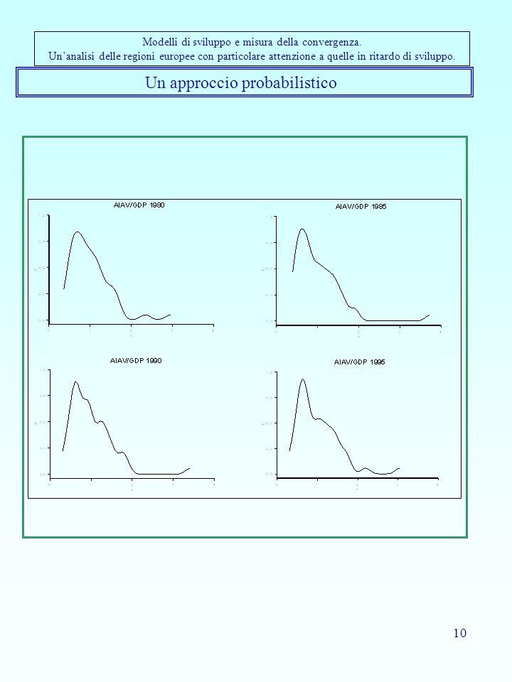 10 Un approccio probabilistico Modelli di sviluppo e misura della convergenza. Unanalisi delle regioni europee con particolare attenzione a quelle in
