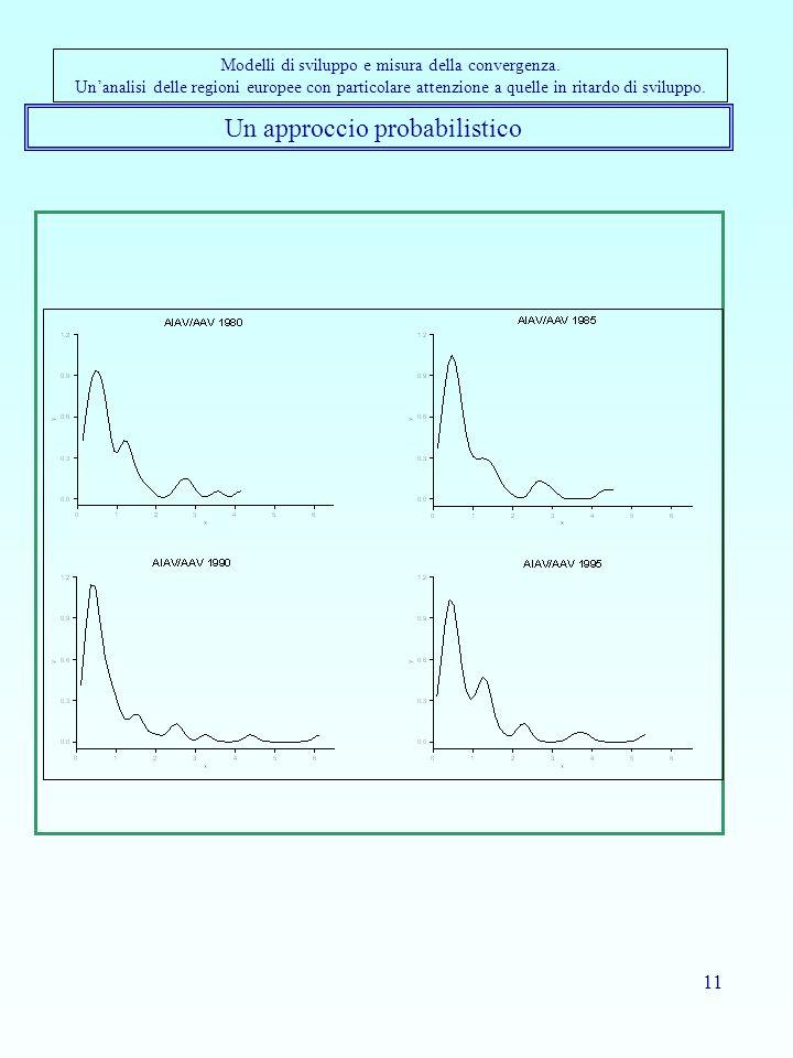 11 Un approccio probabilistico Modelli di sviluppo e misura della convergenza. Unanalisi delle regioni europee con particolare attenzione a quelle in