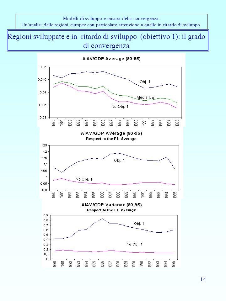 14 Regioni sviluppate e in ritardo di sviluppo (obiettivo 1): il grado di convergenza Modelli di sviluppo e misura della convergenza. Unanalisi delle
