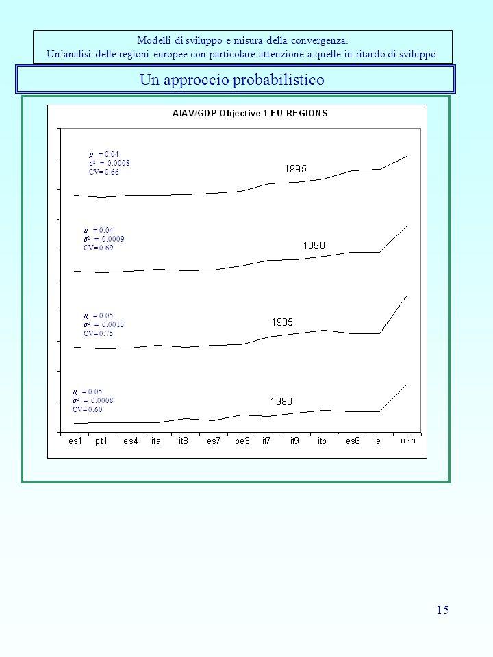 15 Un approccio probabilistico Modelli di sviluppo e misura della convergenza. Unanalisi delle regioni europee con particolare attenzione a quelle in