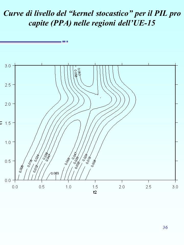 36 Curve di livello del kernel stocastico per il PIL pro capite (PPA) nelle regioni dellUE-15