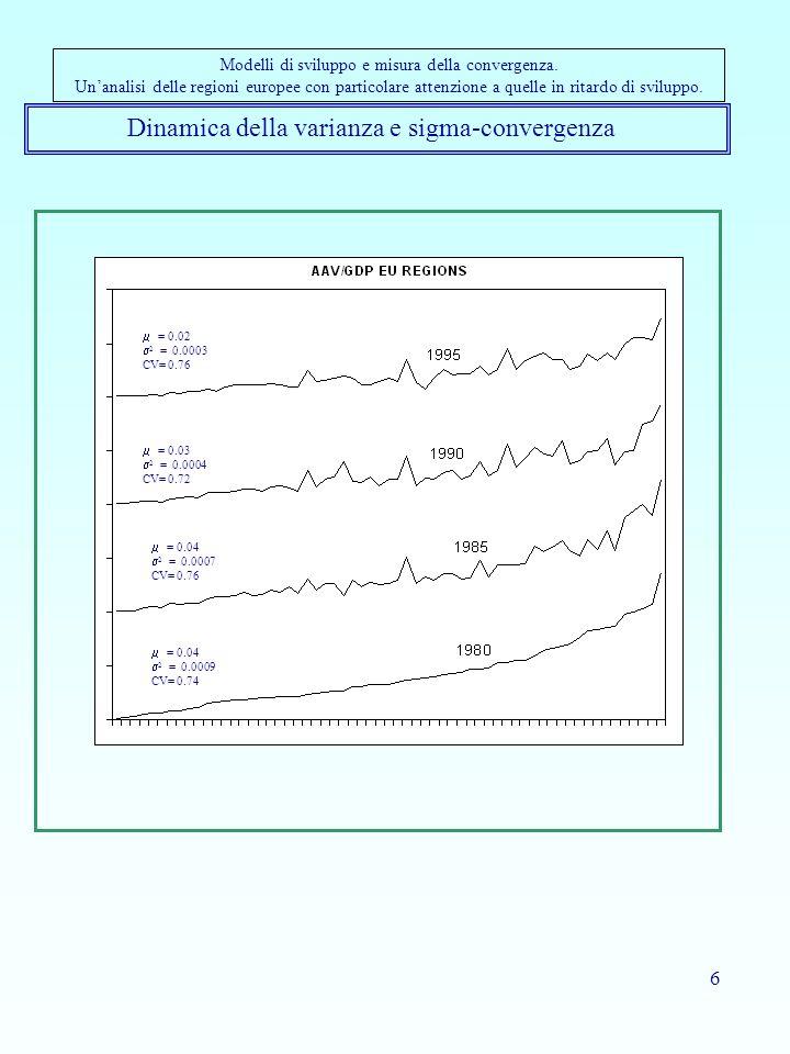 6 Dinamica della varianza e sigma-convergenza Modelli di sviluppo e misura della convergenza. Unanalisi delle regioni europee con particolare attenzio