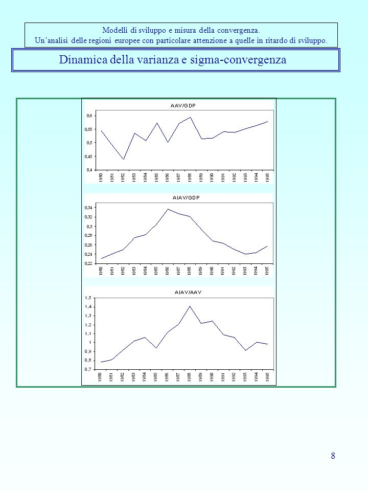 8 Dinamica della varianza e sigma-convergenza Modelli di sviluppo e misura della convergenza. Unanalisi delle regioni europee con particolare attenzio