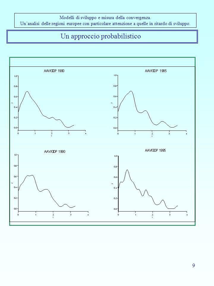 9 Un approccio probabilistico Modelli di sviluppo e misura della convergenza. Unanalisi delle regioni europee con particolare attenzione a quelle in r