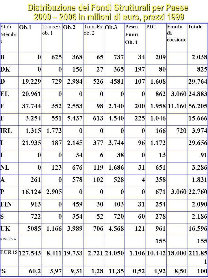 Distribuzione dei Fondi Strutturali per Paese 2000 – 2006 in milioni di euro, prezzi 1999 Stati Membr i Ob.1 TransEx ob.