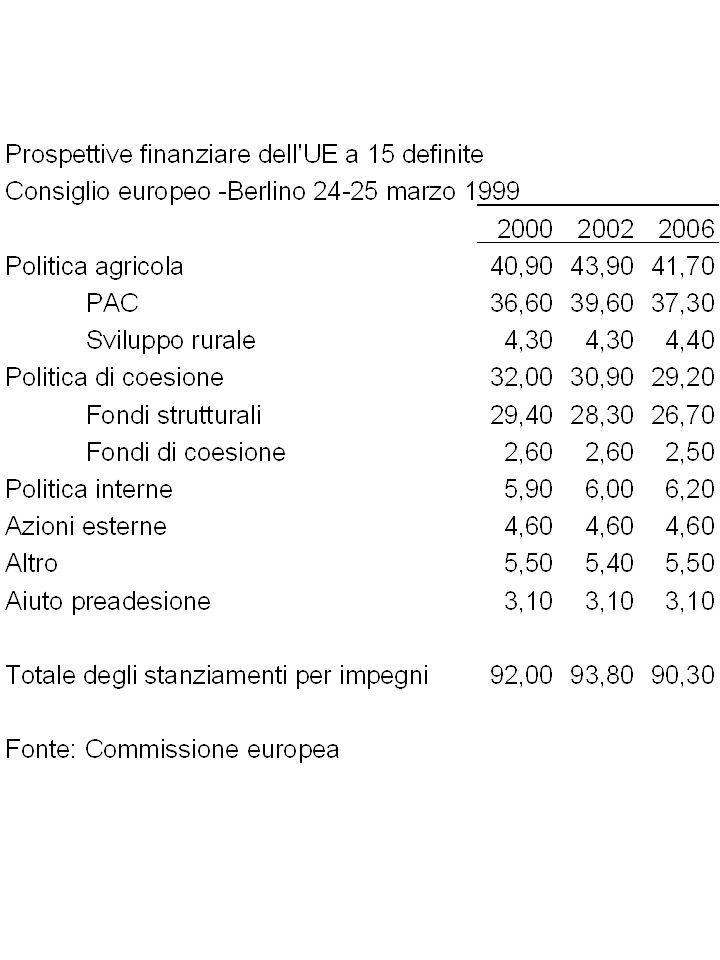 Distribuzione dei Fondi Strutturali per Paese 2000 – 2006 in milioni di euro, prezzi 1999 IN % …… IL 26,5% dei Fondi strutturali va alla Spagna; il 14% alla Germania il 14% allItalia l11% circa al Portogallo Sono i 4 maggiori beneficiari