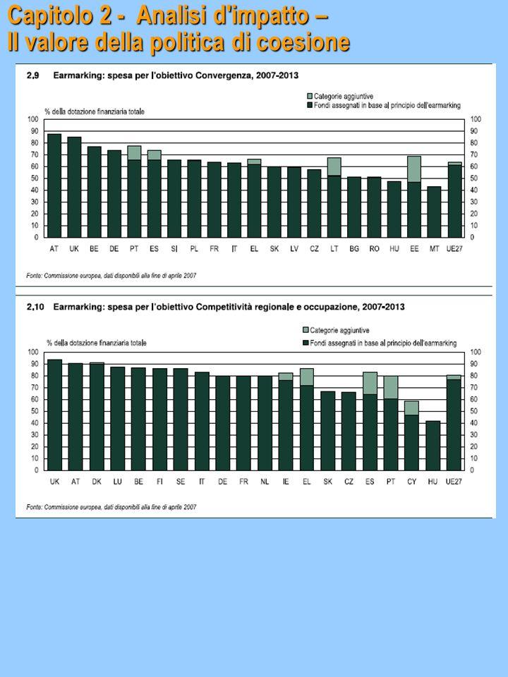 Capitolo 2 - Analisi d'impatto – Il valore della politica di coesione Capitolo 2 - Analisi d'impatto – Il valore della politica di coesione