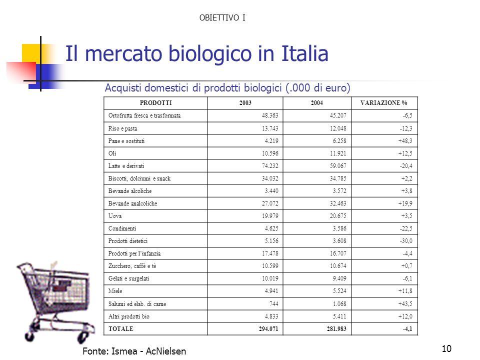 10 Il mercato biologico in Italia Acquisti domestici di prodotti biologici (.000 di euro) Fonte: Ismea - AcNielsen PRODOTTI20032004VARIAZIONE % Ortofr