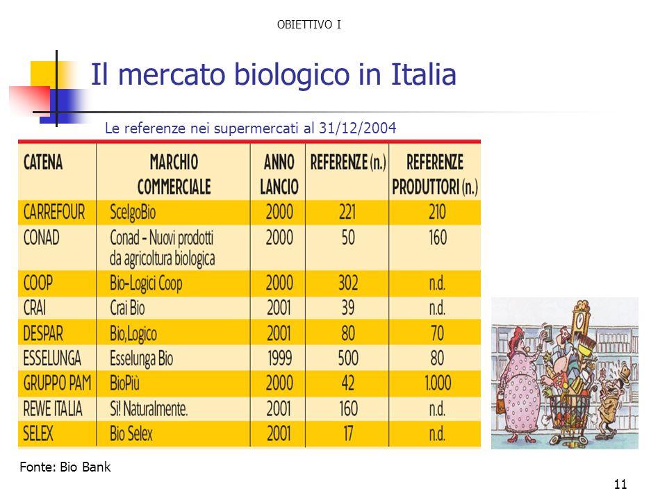 11 Il mercato biologico in Italia Le referenze nei supermercati al 31/12/2004 Fonte: Bio Bank OBIETTIVO I