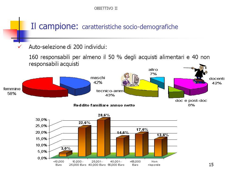 15 Il campione: caratteristiche socio-demografiche Auto-selezione di 200 individui: 160 responsabili per almeno il 50 % degli acquisti alimentari e 40