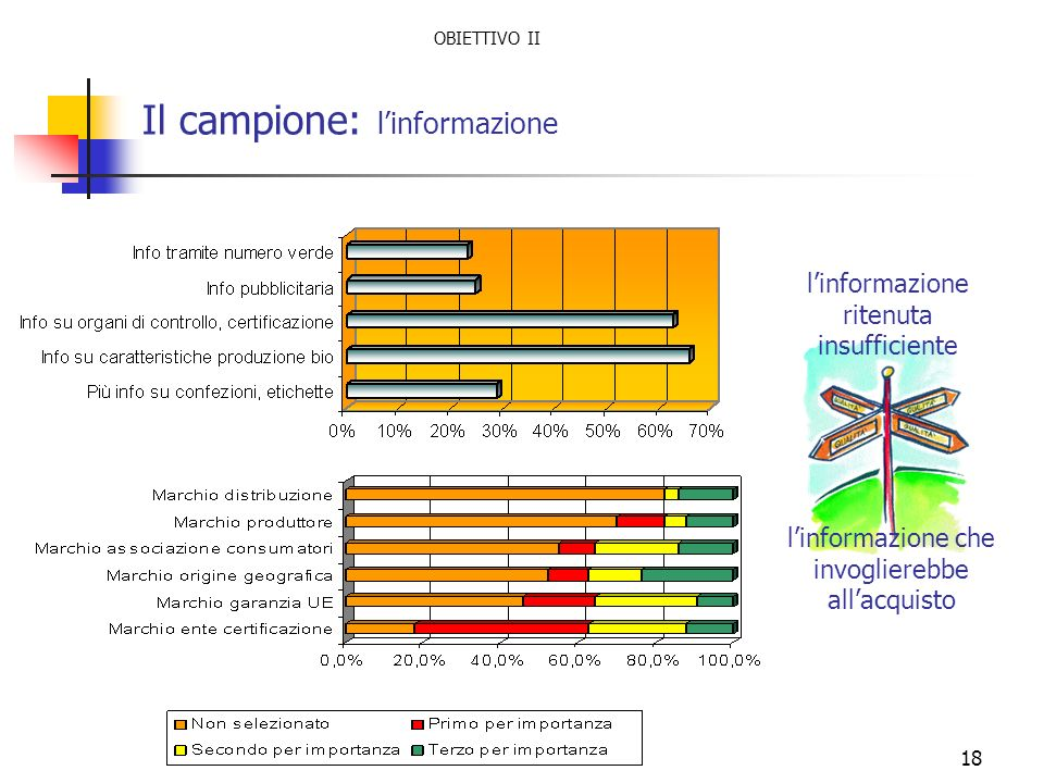 18 Il campione: linformazione linformazione che invoglierebbe allacquisto linformazione ritenuta insufficiente OBIETTIVO II