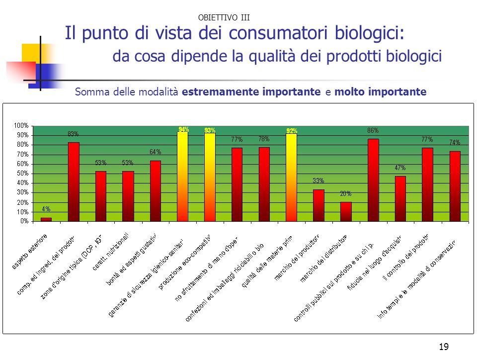 19 Il punto di vista dei consumatori biologici: da cosa dipende la qualità dei prodotti biologici Somma delle modalità estremamente importante e molto