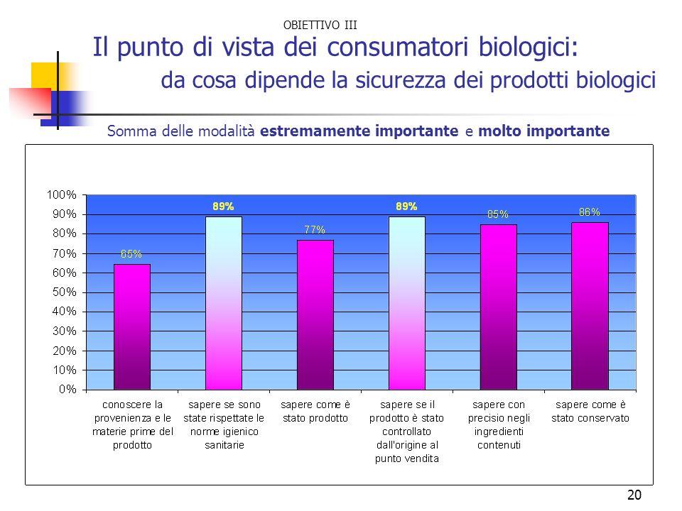 20 Il punto di vista dei consumatori biologici: da cosa dipende la sicurezza dei prodotti biologici Somma delle modalità estremamente importante e mol