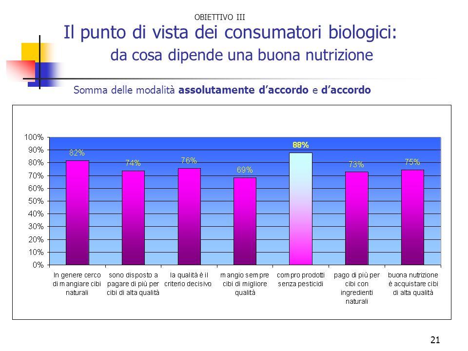 21 Il punto di vista dei consumatori biologici: da cosa dipende una buona nutrizione Somma delle modalità assolutamente daccordo e daccordo OBIETTIVO