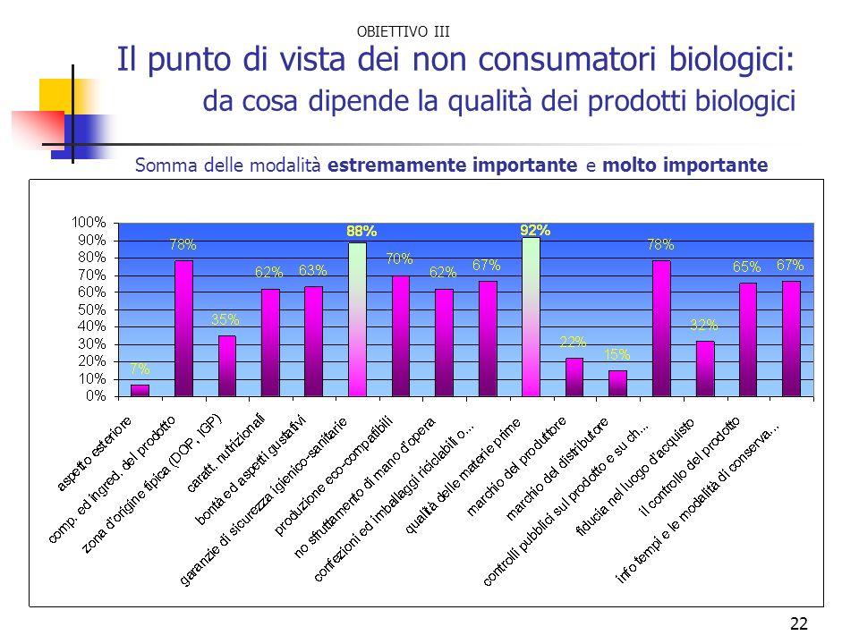 22 Il punto di vista dei non consumatori biologici: da cosa dipende la qualità dei prodotti biologici Somma delle modalità estremamente importante e m
