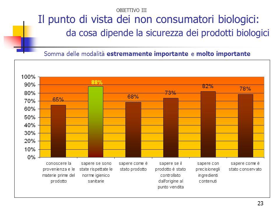 23 Il punto di vista dei non consumatori biologici: da cosa dipende la sicurezza dei prodotti biologici Somma delle modalità estremamente importante e