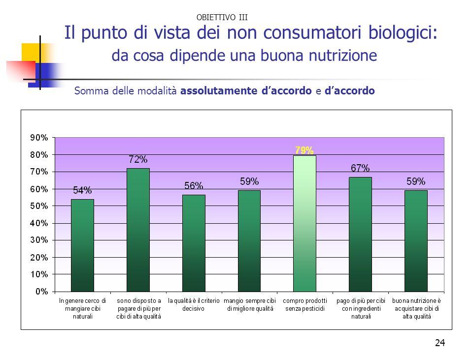24 Il punto di vista dei non consumatori biologici: da cosa dipende una buona nutrizione Somma delle modalità assolutamente daccordo e daccordo OBIETT