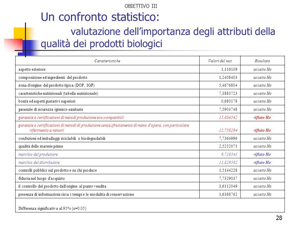 28 Un confronto statistico: valutazione dellimportanza degli attributi della qualità dei prodotti biologici CaratteristicheValori del testRisultato as