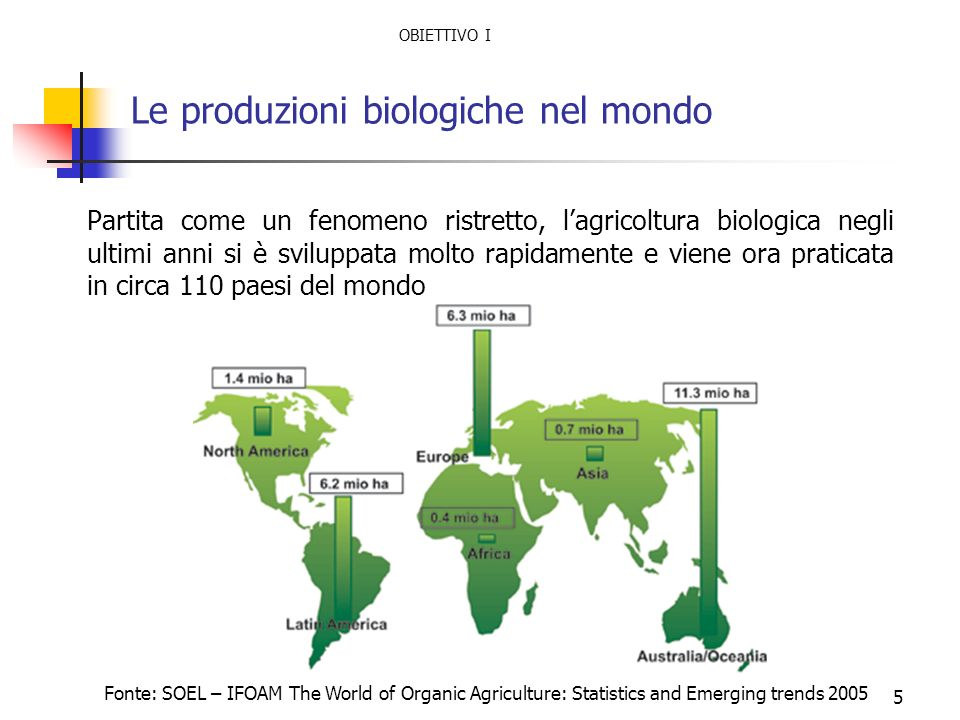 5 Le produzioni biologiche nel mondo Partita come un fenomeno ristretto, lagricoltura biologica negli ultimi anni si è sviluppata molto rapidamente e