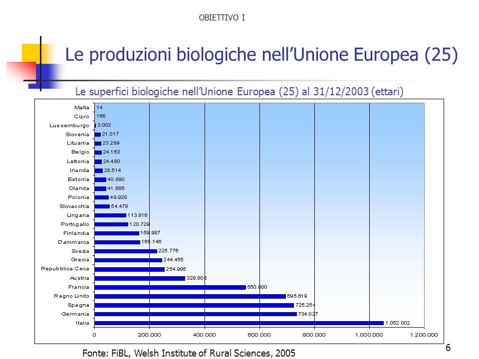 6 Le produzioni biologiche nellUnione Europea (25) Le superfici biologiche nellUnione Europea (25) al 31/12/2003 (ettari) Fonte: FiBL, Welsh Institute