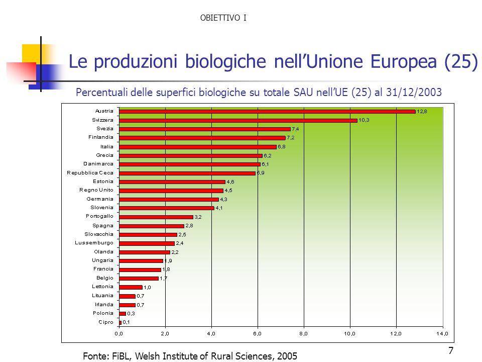 7 Le produzioni biologiche nellUnione Europea (25) Percentuali delle superfici biologiche su totale SAU nellUE (25) al 31/12/2003 Fonte: FiBL, Welsh I