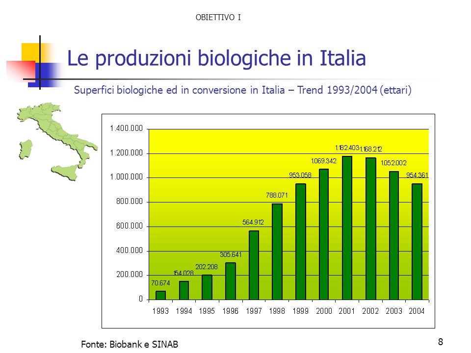 8 Le produzioni biologiche in Italia Superfici biologiche ed in conversione in Italia – Trend 1993/2004 (ettari) Fonte: Biobank e SINAB OBIETTIVO I