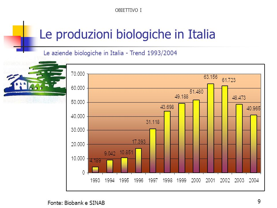 9 Le produzioni biologiche in Italia Le aziende biologiche in Italia - Trend 1993/2004 Fonte: Biobank e SINAB OBIETTIVO I