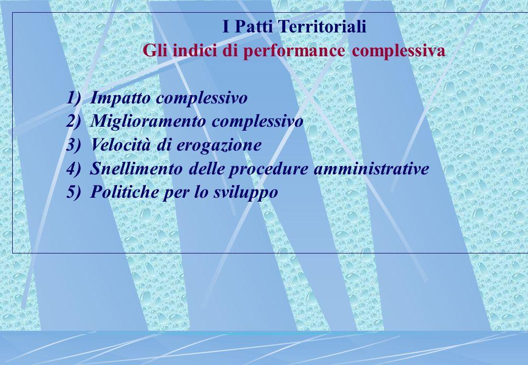 I Patti Territoriali Gli indici di performance complessiva 1)Impatto complessivo 2)Miglioramento complessivo 3)Velocità di erogazione 4)Snellimento delle procedure amministrative 5)Politiche per lo sviluppo
