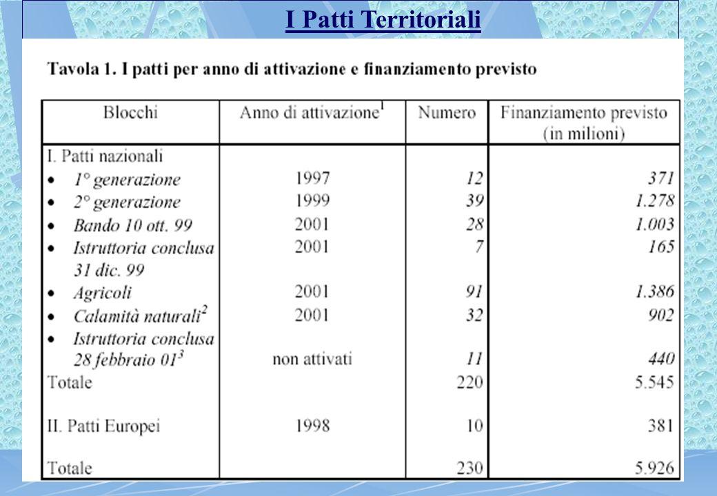 I Patti Territoriali