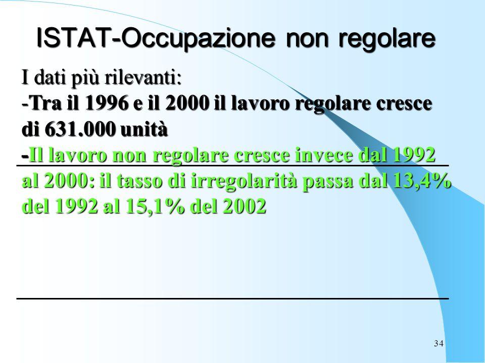 34 ISTAT-Occupazione non regolare I dati più rilevanti: -Tra il 1996 e il 2000 il lavoro regolare cresce di 631.000 unità -Il lavoro non regolare cresce invece dal 1992 al 2000: il tasso di irregolarità passa dal 13,4% del 1992 al 15,1% del 2002