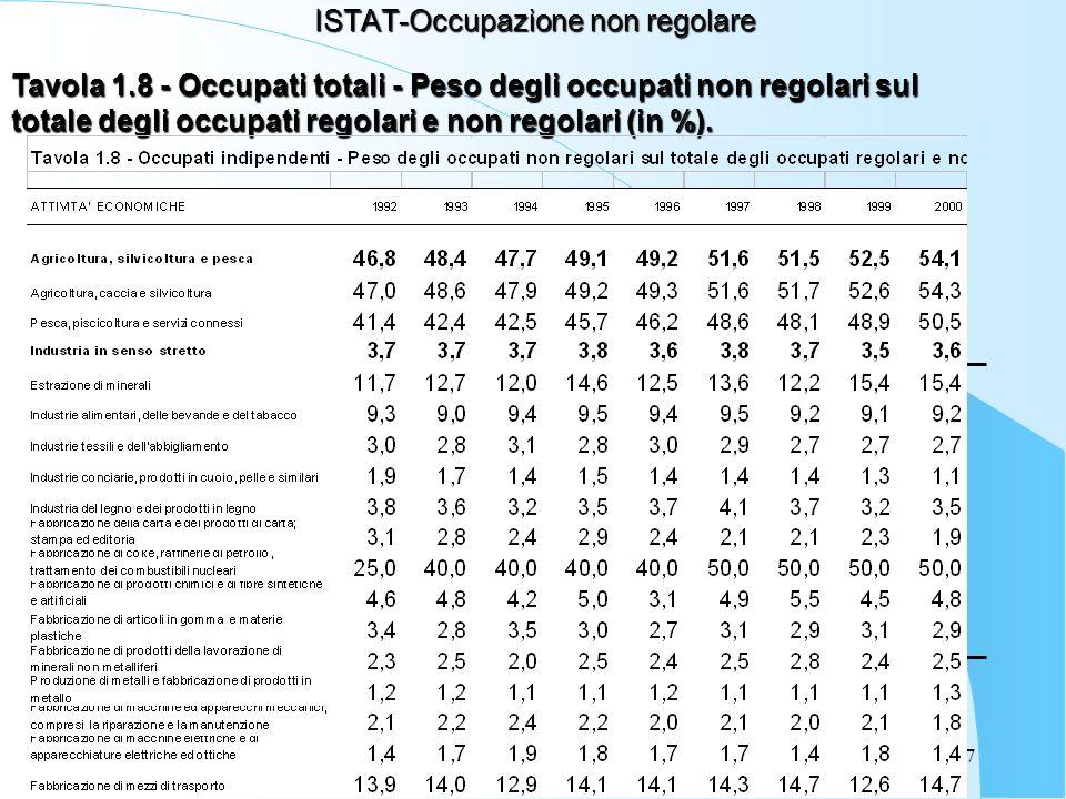 37 ISTAT-Occupazione non regolare Tavola 1.8 - Occupati totali - Peso degli occupati non regolari sul totale degli occupati regolari e non regolari (in %).