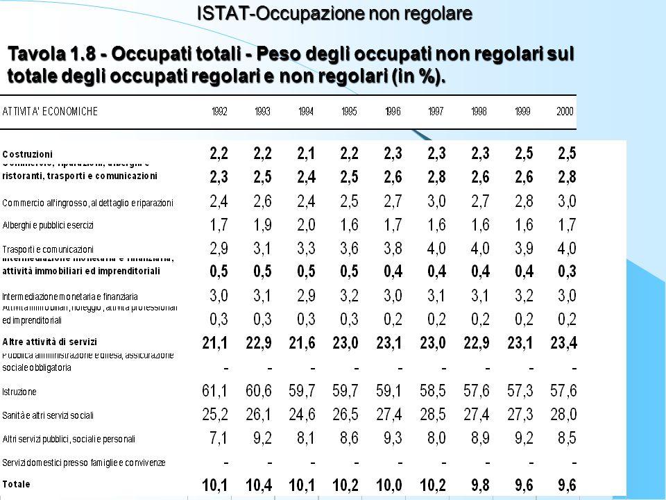 38 ISTAT-Occupazione non regolare Tavola 1.8 - Occupati totali - Peso degli occupati non regolari sul totale degli occupati regolari e non regolari (in %).