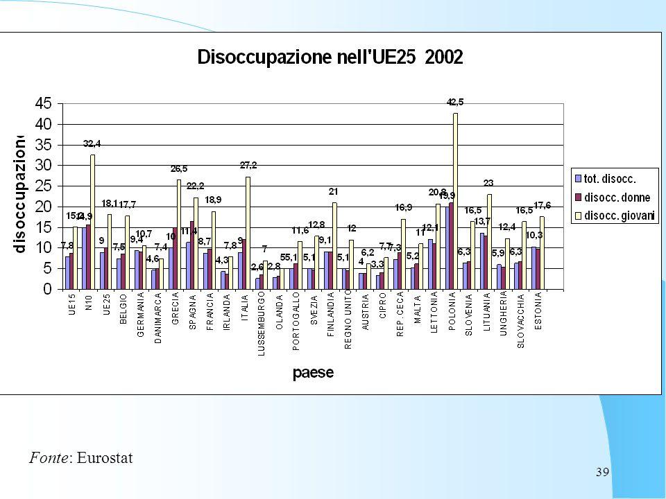 39 Fonte: Eurostat