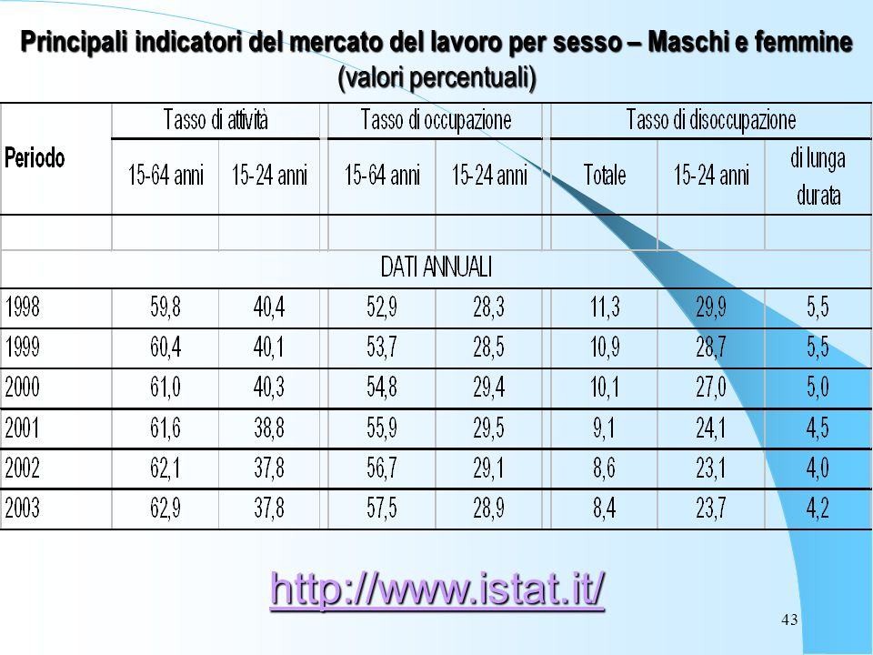 43 Principali indicatori del mercato del lavoro per sesso – Maschi e femmine (valori percentuali) http://www.istat.it/