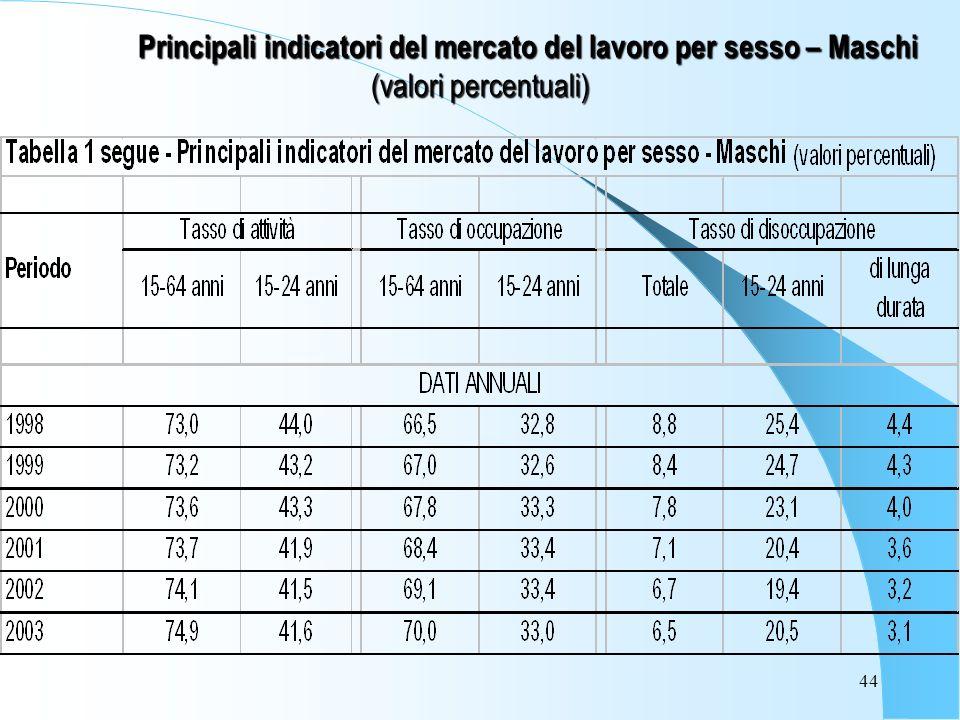 44 Principali indicatori del mercato del lavoro per sesso – Maschi (valori percentuali)