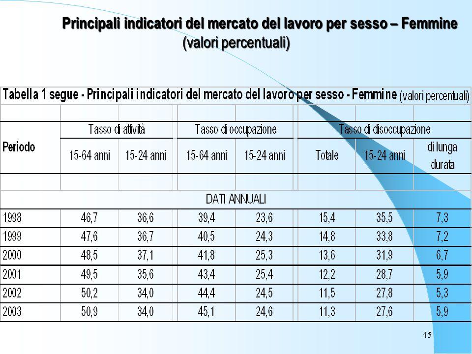 45 Principali indicatori del mercato del lavoro per sesso – Femmine (valori percentuali)