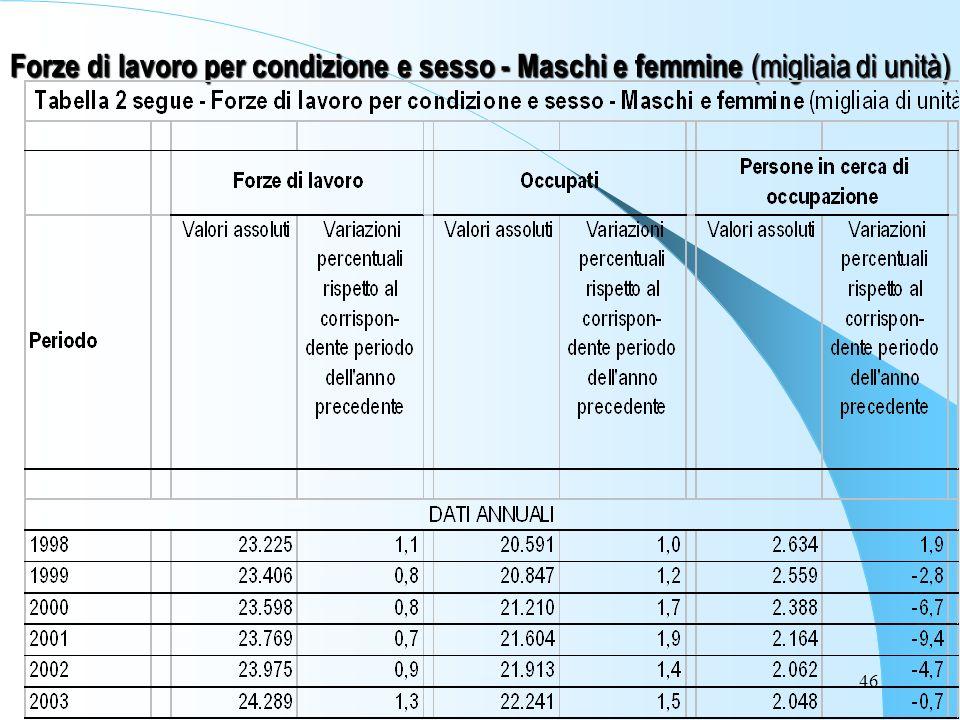 46 Forze di lavoro per condizione e sesso - Maschi e femmine (migliaia di unità)