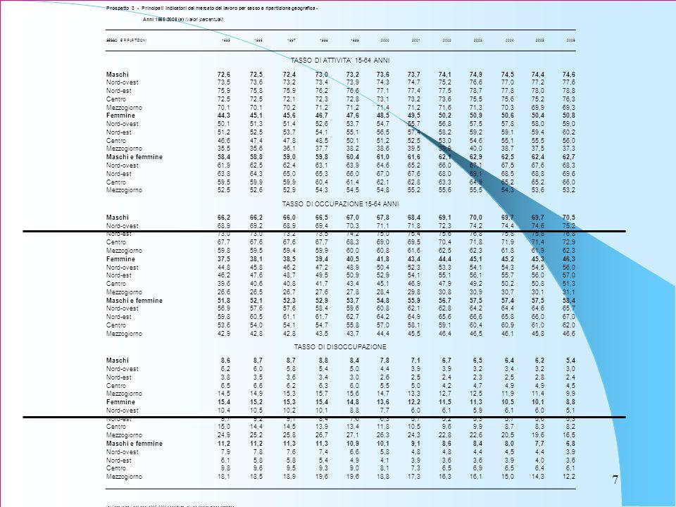 7 Prospetto 3 - Principali indicatori del mercato del lavoro per sesso e ripartizione geografica - Anni 1995-2006 (a) (valori percentuali) SESSO E RIPARTIZIONI199519961997199819992000200120022003200420052006 TASSO DI ATTIVITA 15-64 ANNI Maschi72,672,572,473,073,273,673,774,174,974,574,474,6 Nord-ovest73,573,673,273,473,974,374,775,276,677,077,277,6 Nord-est75,975,875,976,276,677,177,477,578,777,878,078,8 Centro72,5 72,172,372,873,173,273,675,575,675,276,3 Mezzogiorno70,1 70,271,2 71,471,271,671,370,369,969,3 Femmine44,345,145,646,747,648,549,550,250,950,650,450,8 Nord-ovest50,151,351,452,653,754,755,756,857,557,858,059,0 Nord-est51,252,553,754,155,156,557,458,259,259,159,460,2 Centro46,647,447,848,550,151,252,553,054,655,155,556,0 Mezzogiorno35,535,636,137,738,238,639,539,940,038,737,537,3 Maschi e femmine58,458,859,059,860,461,061,662,162,962,562,462,7 Nord-ovest61,962,562,463,163,964,665,266,067,167,567,668,3 Nord-est63,864,365,065,366,067,067,668,069,168,568,869,6 Centro59,559,9 60,461,462,162,863,364,965,2 66,0 Mezzogiorno52,552,652,954,354,554,855,255,655,554,353,653,2 TASSO DI OCCUPAZIONE 15-64 ANNI Maschi66,2 66,066,567,067,868,469,170,069,7 70,5 Nord-ovest68,969,268,969,470,371,171,872,374,274,474,675,2 Nord-est73,0 73,273,574,275,075,475,676,875,8 76,8 Centro67,767,6 67,768,369,069,570,471,871,971,472,9 Mezzogiorno59,859,559,459,960,060,861,662,562,361,861,962,3 Femmine37,538,138,539,440,541,843,444,445,145,245,346,3 Nord-ovest44,845,846,247,248,950,452,353,354,154,354,556,0 Nord-est46,247,648,749,550,952,954,155,156,155,756,057,0 Centro39,640,640,841,743,445,146,947,949,250,250,851,3 Mezzogiorno26,626,526,727,627,828,429,830,830,930,730,131,1 Maschi e femmine51,852,152,352,953,754,855,956,757,557,457,558,4 Nord-ovest56,957,6 58,459,660,862,162,864,264,464,665,7 Nord-est59,860,561,161,762,764,264,965,666,665,866,067,0 Centro53,654,054,154,755,857,058,159,160,460,961,062,0 Mezzogiorno42,942,8 43,543,744,445,546,446,546,145,846,6 TASSO DI DISOCCUPAZIONE Masch