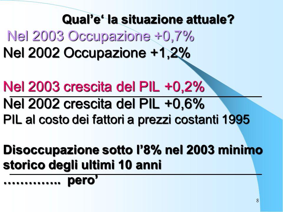 8 Nel 2003 Occupazione +0,7% Nel 2002 Occupazione +1,2% Nel 2003 crescita del PIL +0,2% Nel 2002 crescita del PIL +0,6% PIL al costo dei fattori a pre