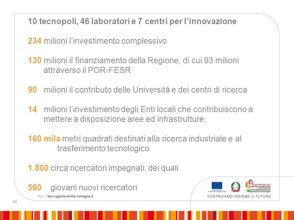 11 10 tecnopoli, 46 laboratori e 7 centri per linnovazione 234 milioni linvestimento complessivo 130 milioni il finanziamento della Regione, di cui 93