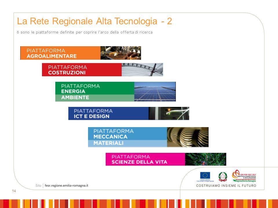 14 6 sono le piattaforme definite per coprire larco della offerta di ricerca La Rete Regionale Alta Tecnologia - 2