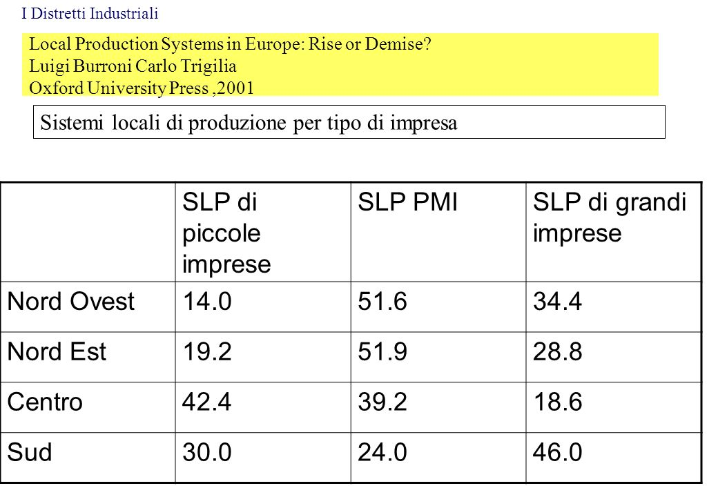 Local Production Systems in Europe: Rise or Demise? Luigi Burroni Carlo Trigilia Oxford University Press,2001 Sistemi locali di produzione per tipo di