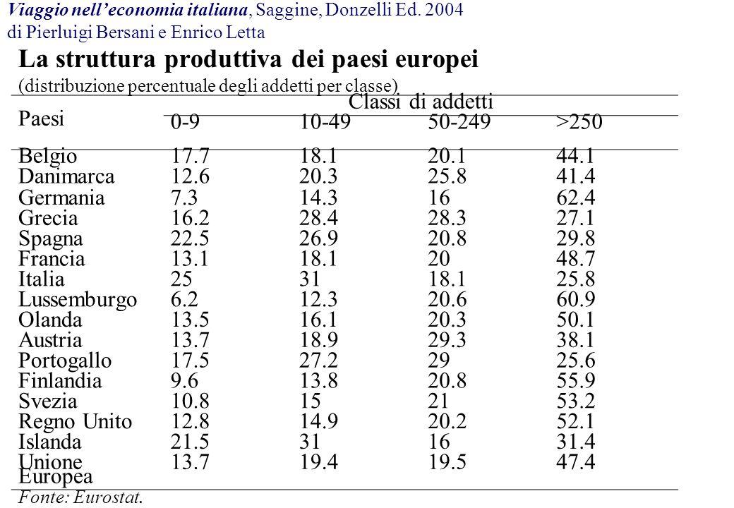 La struttura produttiva dei paesi europei (distribuzione percentuale degli addetti per classe) Paesi Classi di addetti 0-910-4950-249>250 Belgio17.718