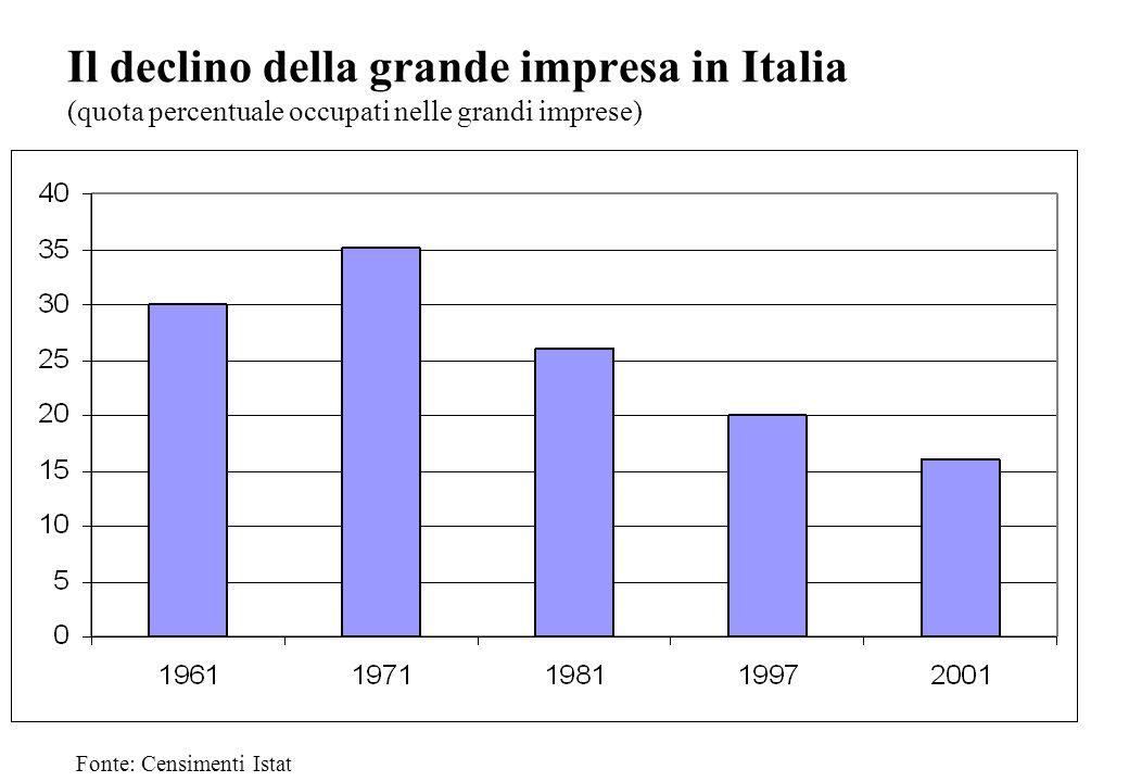 Il declino della grande impresa in Italia (quota percentuale occupati nelle grandi imprese) Fonte: Censimenti Istat