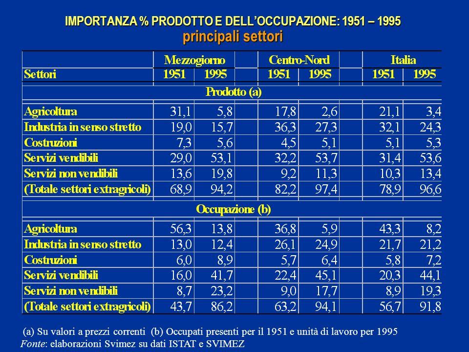 IMPORTANZA % PRODOTTO E DELLOCCUPAZIONE: 1951 – 1995 principali settori (a) Su valori a prezzi correnti (b) Occupati presenti per il 1951 e unità di lavoro per 1995 Fonte: elaborazioni Svimez su dati ISTAT e SVIMEZ