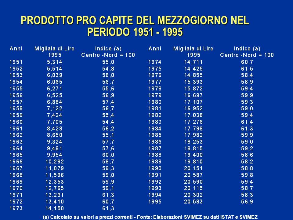 PRODOTTO PRO CAPITE DEL MEZZOGIORNO NEL PERIODO 1951 - 1995 (a) Calcolato su valori a prezzi correnti - Fonte: Elaborazioni SVIMEZ su dati ISTAT e SVIMEZ