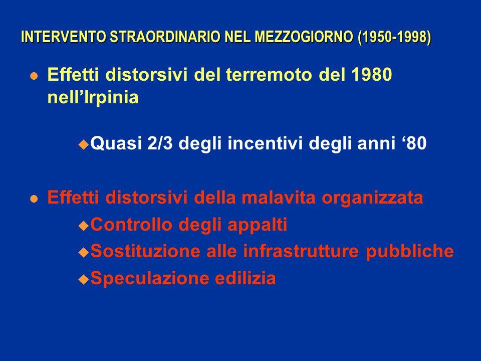 INTERVENTO STRAORDINARIO NEL MEZZOGIORNO (1950-1998) Effetti distorsivi del terremoto del 1980 nellIrpinia Quasi 2/3 degli incentivi degli anni 80 Eff