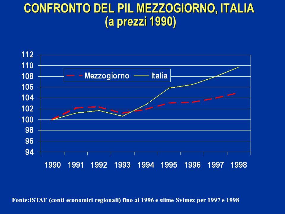 CONFRONTO DEL PIL MEZZOGIORNO, ITALIA (a prezzi 1990) Fonte:ISTAT (conti economici regionali) fino al 1996 e stime Svimez per 1997 e 1998