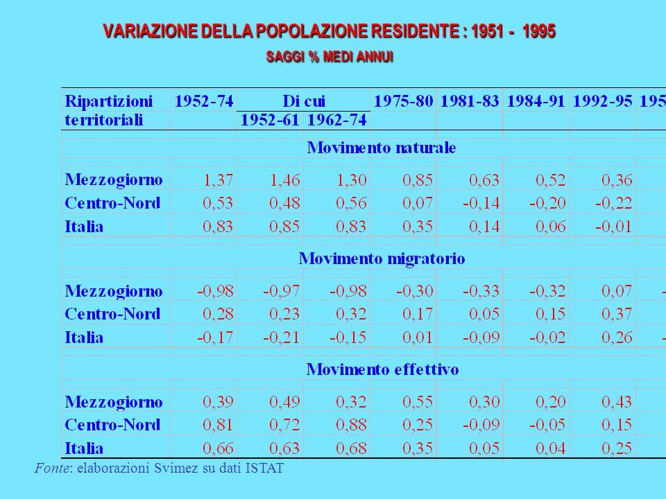 VARIAZIONE DELLA POPOLAZIONE RESIDENTE : 1951 - 1995 SAGGI % MEDI ANNUI Fonte: elaborazioni Svimez su dati ISTAT